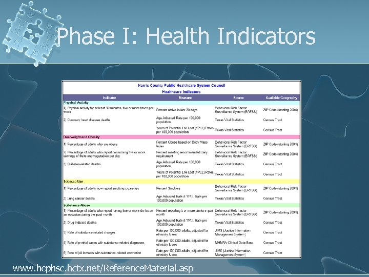 Phase I: Health Indicators www. hcphsc. hctx. net/Reference. Material. asp