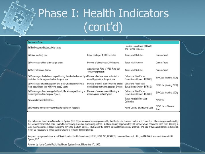 Phase I: Health Indicators (cont'd)