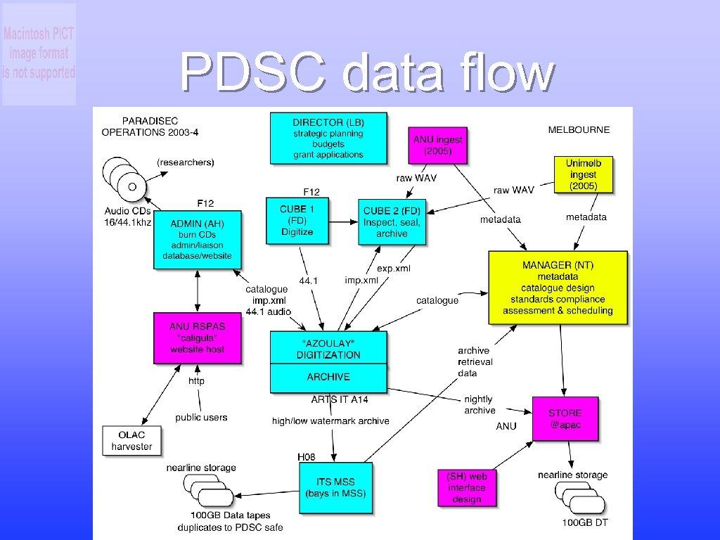 PDSC data flow