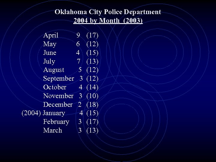 Oklahoma City Police Department 2004 by Month (2003) April 9 (17) May 6 (12)