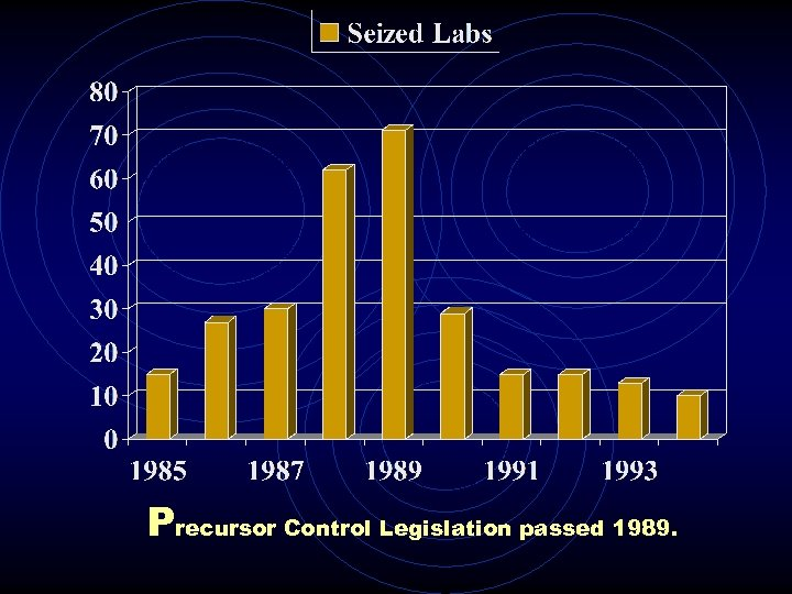 Precursor Control Legislation passed 1989.