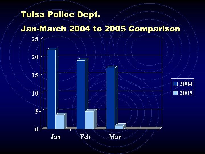 Tulsa Police Dept. Jan-March 2004 to 2005 Comparison