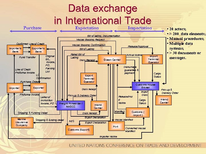 Data exchange in International Trade Exportation Importation Purchase • 20 actors; • > 200