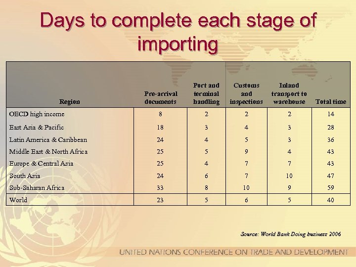 Days to complete each stage of importing Pre-arrival documents Port and terminal handling Customs