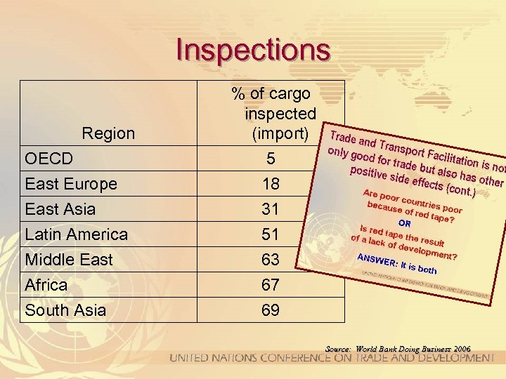 Inspections Region OECD East Europe East Asia Latin America Middle East Africa South Asia