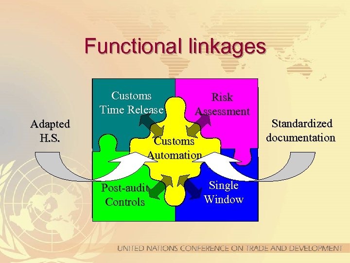 Functional linkages Customs Time Release Adapted H. S. Risk Assessment Customs Automation Post-audit Controls