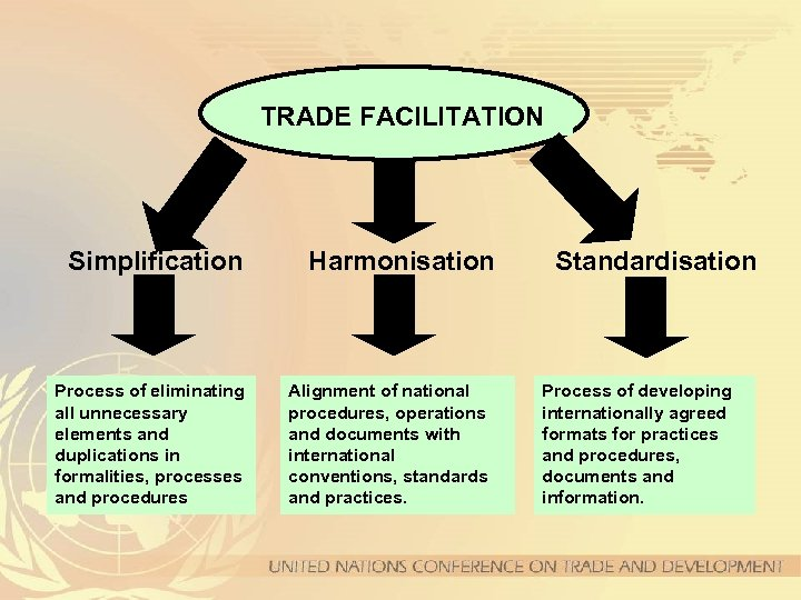 TRADE FACILITATION Simplification Process of eliminating all unnecessary elements and duplications in formalities, processes
