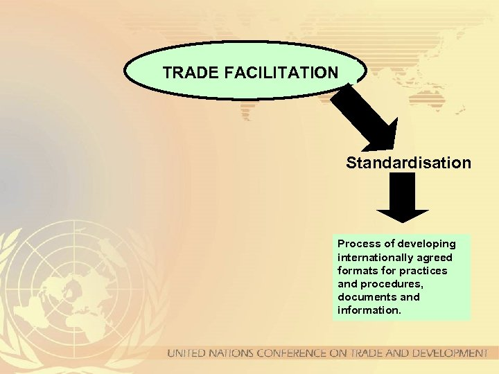TRADE FACILITATION Standardisation Process of developing internationally agreed formats for practices and procedures, documents