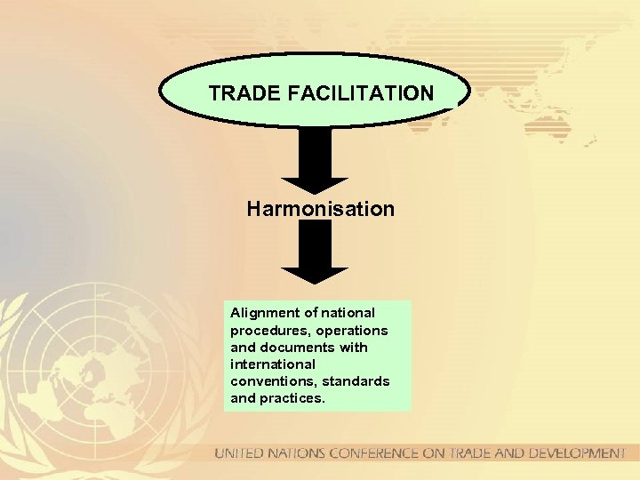 TRADE FACILITATION Harmonisation Alignment of national procedures, operations and documents with international conventions, standards