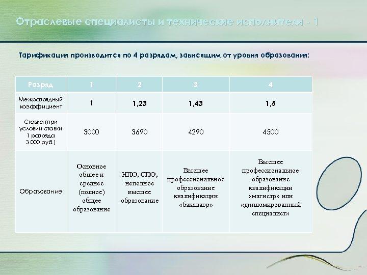 Отраслевые специалисты и технические исполнители - 1 Тарификация производится по 4 разрядам, зависящим от