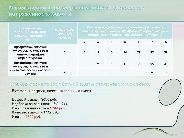 Рекомендуемые размеры надбавок за сложность и напряженность работы Наименование профессиональной квалификационной группы Квалификационный уровень