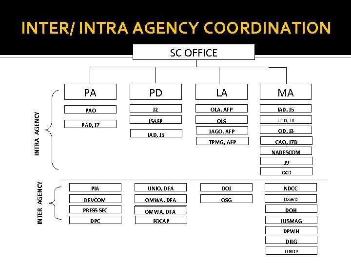 INTER/ INTRA AGENCY COORDINATION SC OFFICE INTRA AGENCY PA PD LA MA PAO J