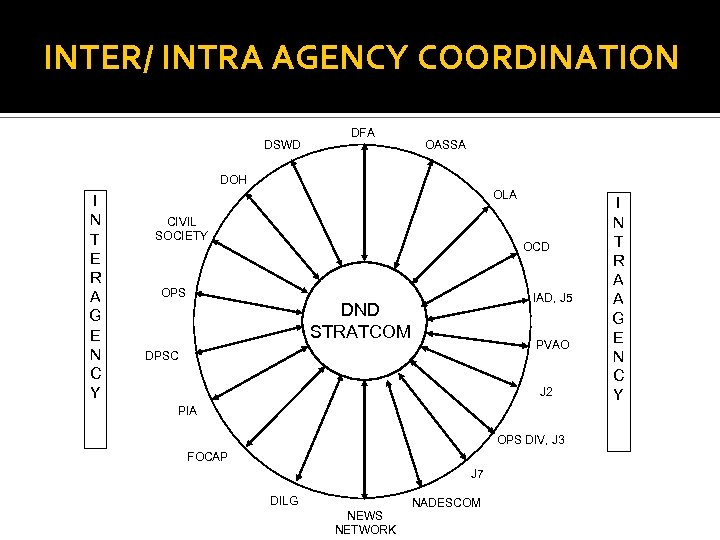 INTER/ INTRA AGENCY COORDINATION DSWD DFA OASSA DOH I N T E R A