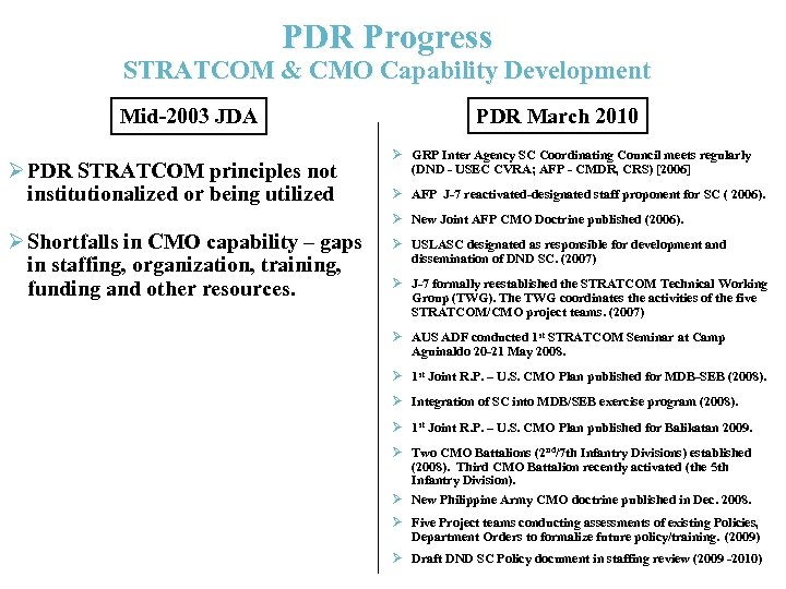 PDR Progress STRATCOM & CMO Capability Development Mid-2003 JDA Ø PDR STRATCOM principles not