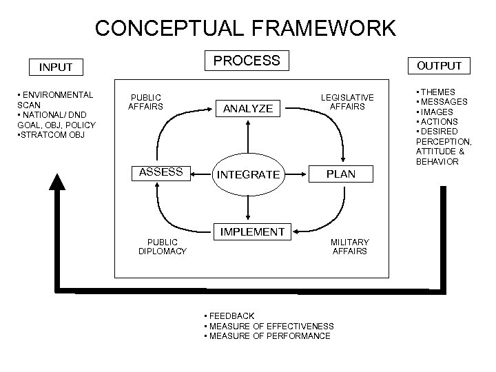 CONCEPTUAL FRAMEWORK PROCESS INPUT • ENVIRONMENTAL SCAN • NATIONAL/ DND GOAL, OBJ, POLICY •