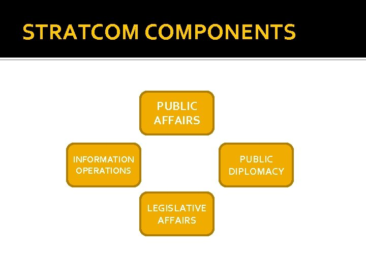 STRATCOM COMPONENTS PUBLIC AFFAIRS PUBLIC DIPLOMACY INFORMATION OPERATIONS LEGISLATIVE AFFAIRS