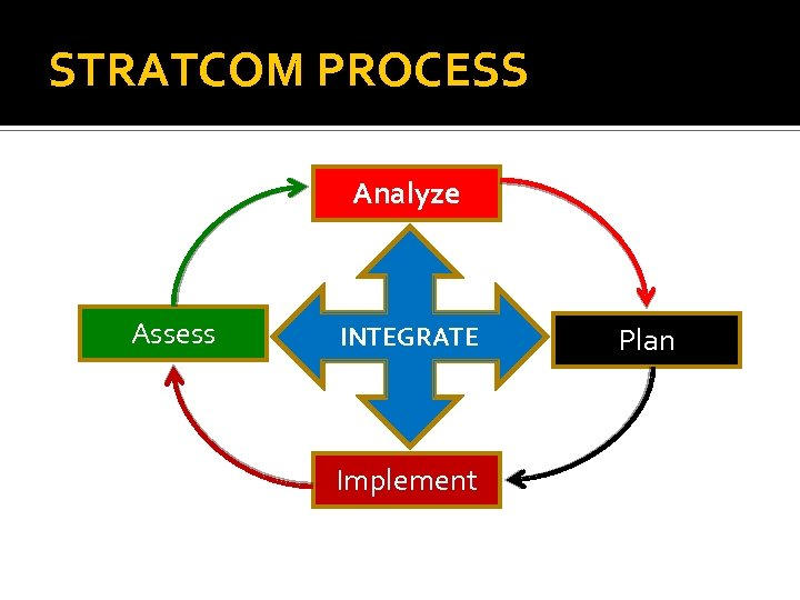 STRATCOM PROCESS Analyze Assess INTEGRATE Implement Plan