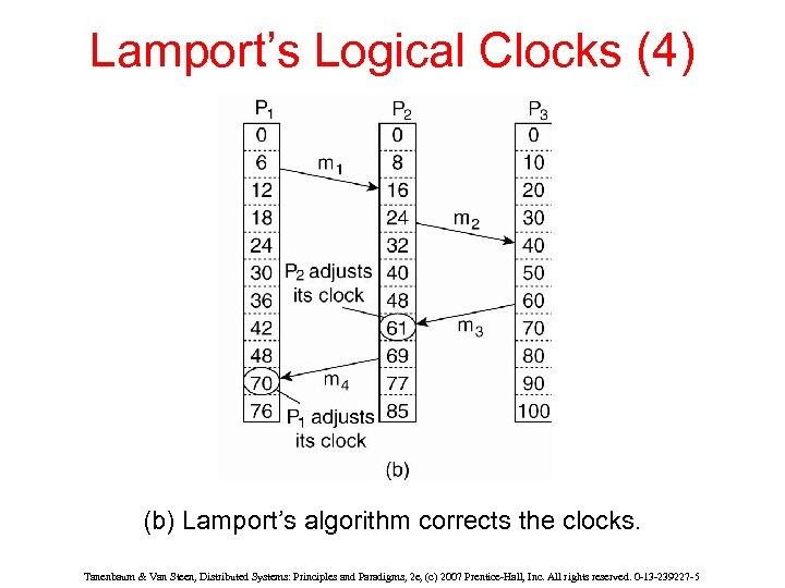 Lamport's Logical Clocks (4) (b) Lamport's algorithm corrects the clocks. Tanenbaum & Van Steen,