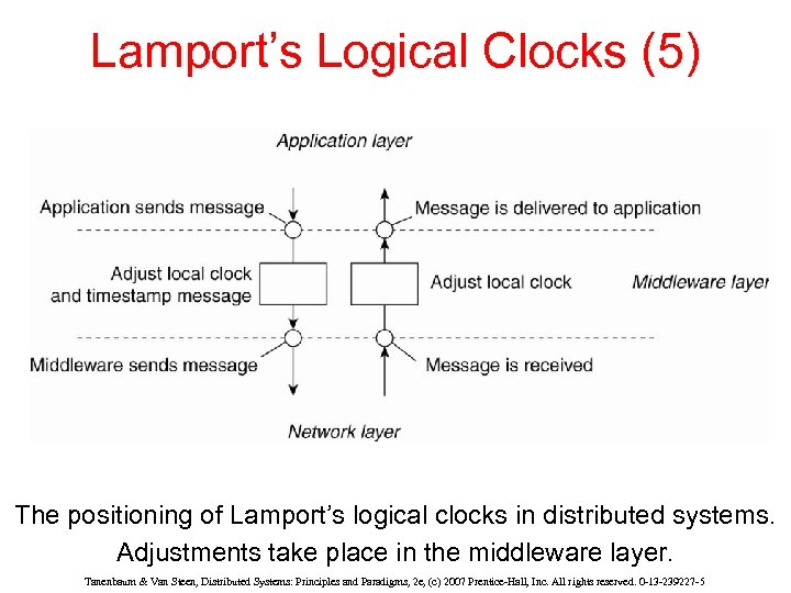 Lamport's Logical Clocks (5) The positioning of Lamport's logical clocks in distributed systems. Adjustments