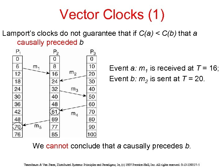 Vector Clocks (1) Lamport's clocks do not guarantee that if C(a) < C(b) that
