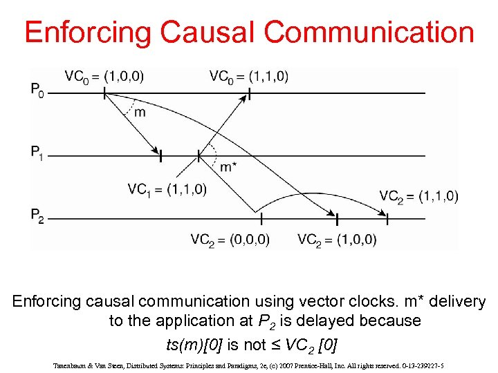 Enforcing Causal Communication Enforcing causal communication using vector clocks. m* delivery to the application
