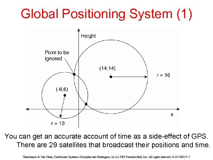 Global Positioning System (1) You can get an accurate account of time as a