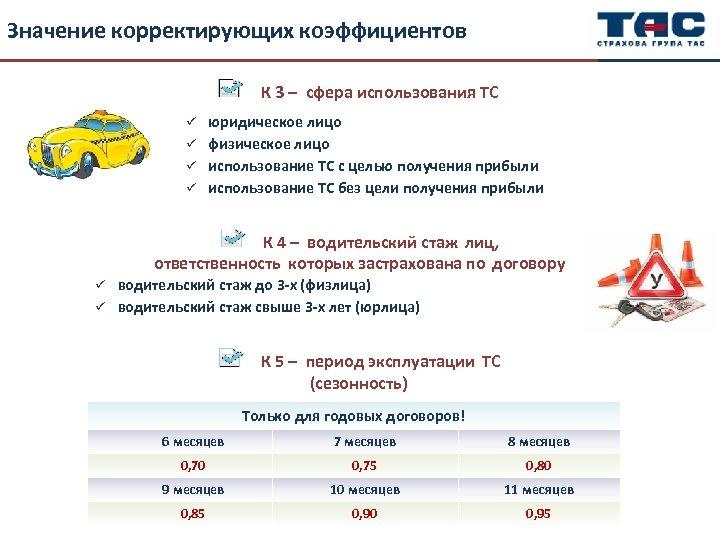 Значение корректирующих коэффициентов К 3 – сфера использования ТС юридическое лицо ü физическое лицо