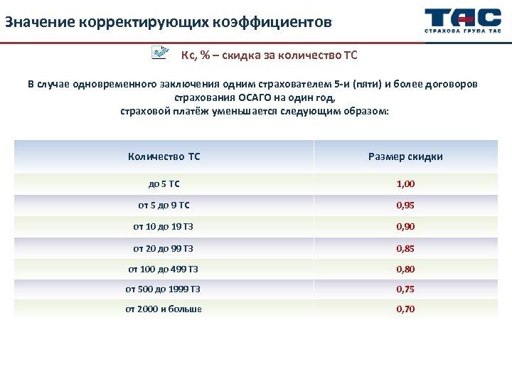 Значение корректирующих коэффициентов Кс, % – скидка за количество ТС В случае одновременного заключения