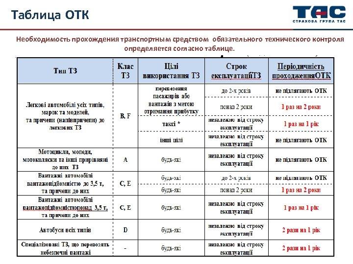 Таблица ОТК Необходимость прохождения транспортным средством обязательного технического контроля определяется согласно таблице.