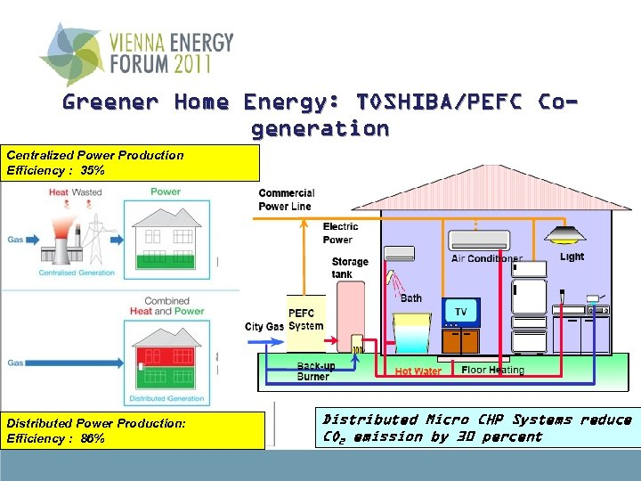 Greener Home Energy: TOSHIBA/PEFC Cogeneration Centralized ( Micro CHP ) System for Residental Power