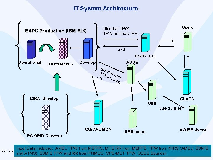 IT System Architecture ESPC Production (IBM AIX) Users Blended TPW, TPW anomaly, RR GPS