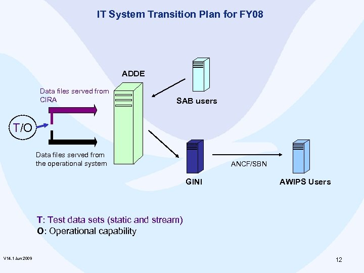 IT System Transition Plan for FY 08 ADDE Data files served from CIRA SAB