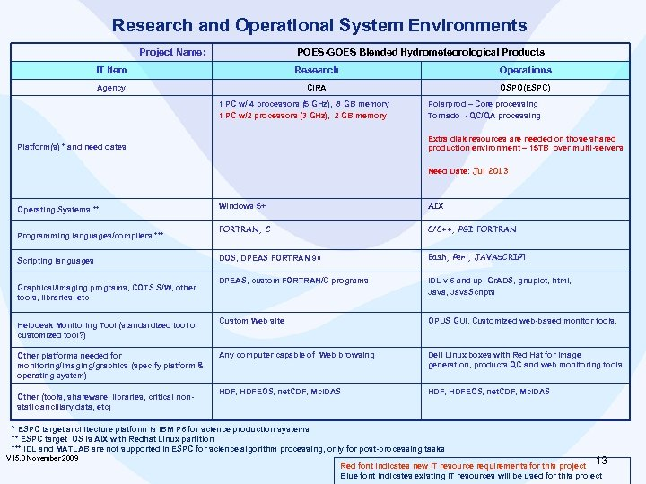 Research and Operational System Environments Project Name: POES-GOES Blended Hydrometeorological Products IT Item Research