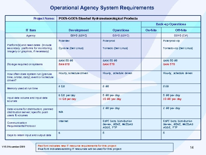 Operational Agency System Requirements Project Name: POES-GOES Blended Hydrometeorological Products Back-up Operations IT Item
