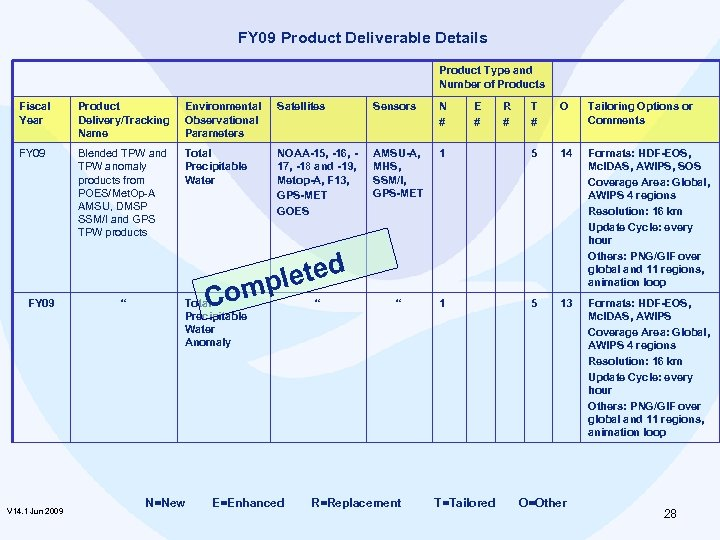 FY 09 Product Deliverable Details Product Type and Number of Products Fiscal Year Product