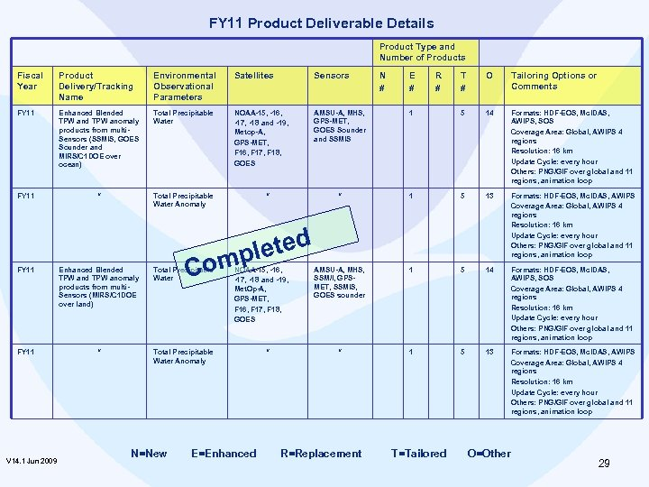 FY 11 Product Deliverable Details Product Type and Number of Products Fiscal Year Product