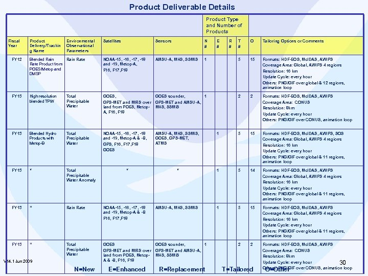 Product Deliverable Details Product Type and Number of Products Fiscal Year Product Delivery/Trackin g