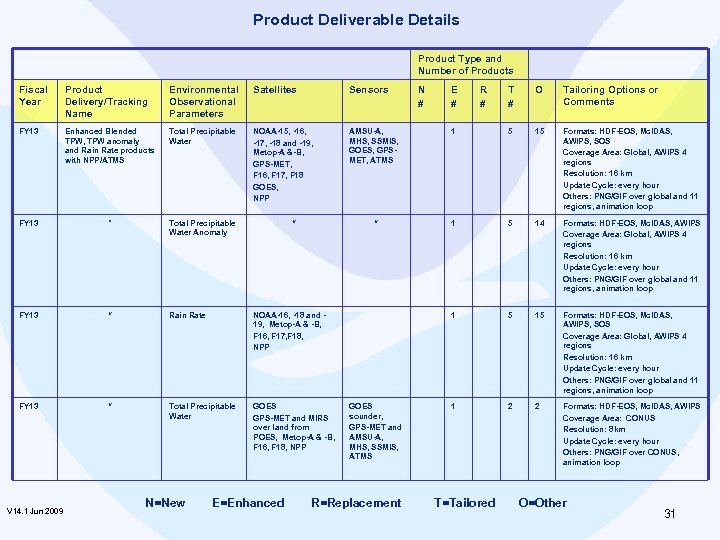 Product Deliverable Details Product Type and Number of Products Fiscal Year Product Delivery/Tracking Name