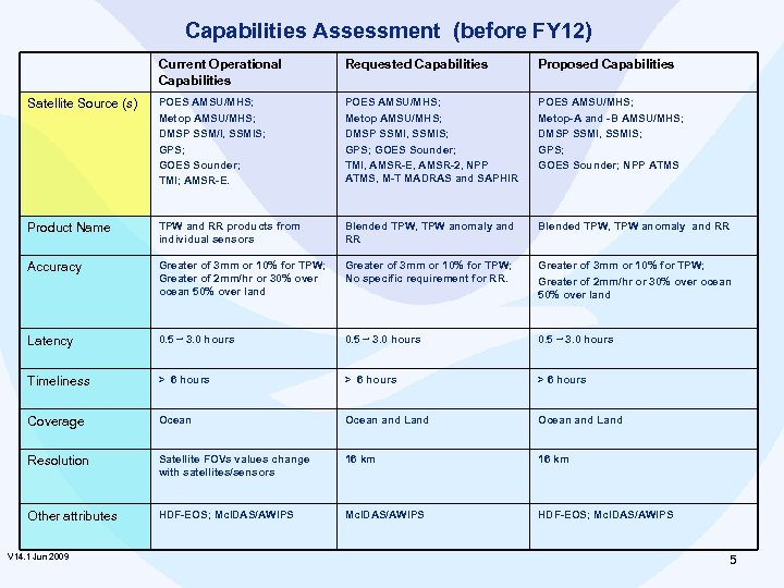Capabilities Assessment (before FY 12) Current Operational Capabilities Requested Capabilities Proposed Capabilities Satellite Source