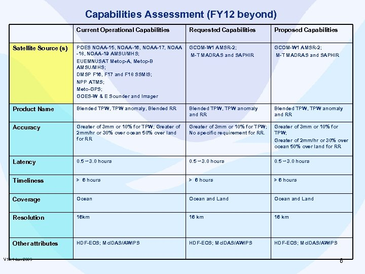 Capabilities Assessment (FY 12 beyond) Current Operational Capabilities Requested Capabilities Proposed Capabilities Satellite Source