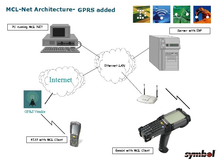MCL-Net Architecture- GPRS added PC running MCL NET Server with ERP Ethernet LAN Internet