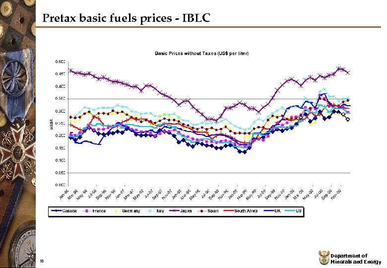Pretax basic fuels prices - IBLC 16 Department of Minerals and Energy