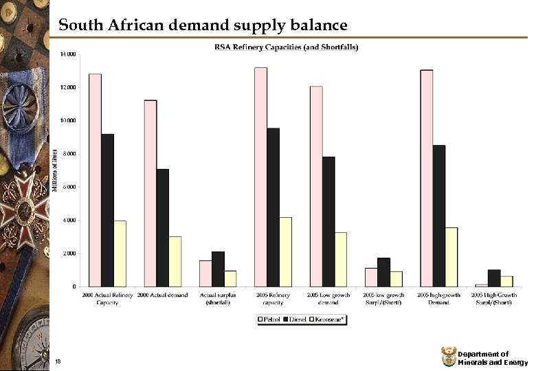 South African demand supply balance 18 Department of Minerals and Energy