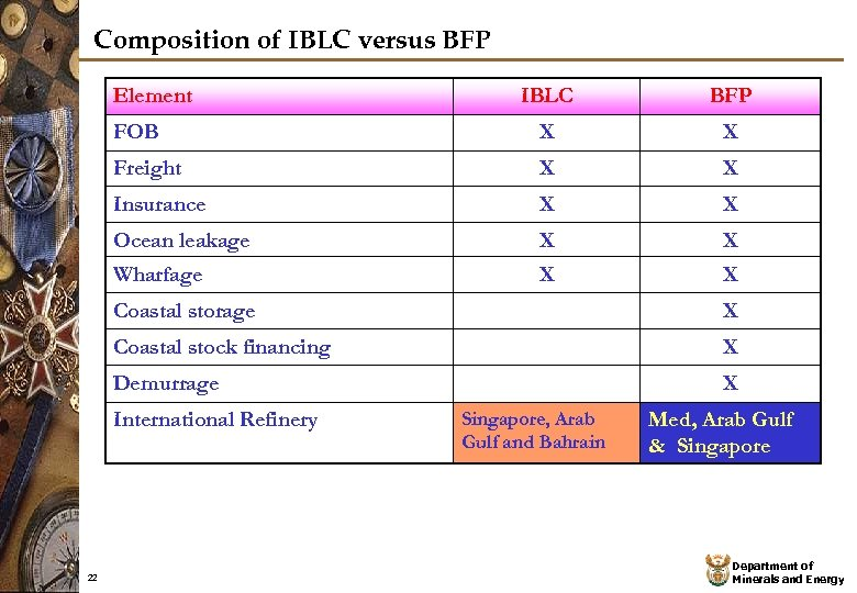 Composition of IBLC versus BFP Element IBLC BFP FOB X X Freight X X