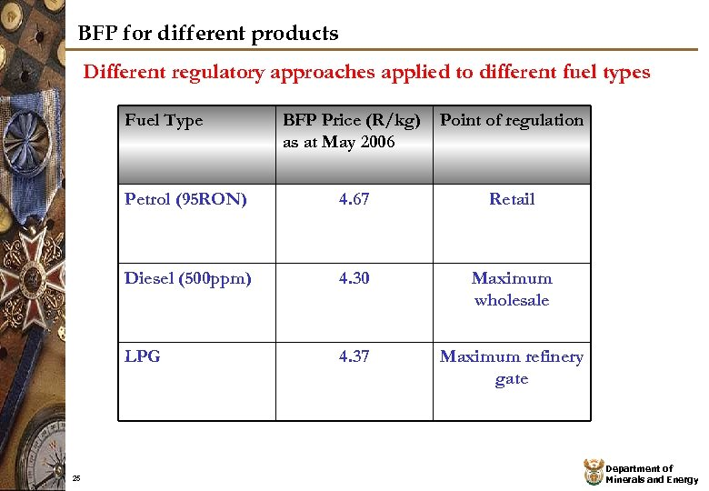BFP for different products Different regulatory approaches applied to different fuel types Fuel Type
