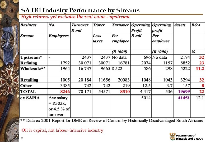 SA Oil Industry Performance by Streams High returns, yet excludes the real value -
