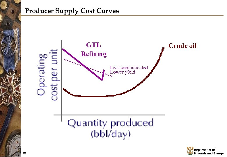Producer Supply Cost Curves GTL Refining Crude oil Less sophisticated Lower yield 28 Department