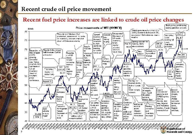 Recent crude oil price movement Recent fuel price increases are linked to crude oil