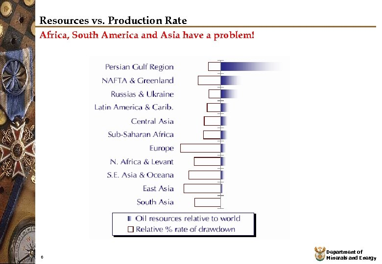 Resources vs. Production Rate Africa, South America and Asia have a problem! 6 Department
