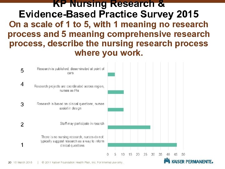 KP Nursing Research & Evidence-Based Practice Survey 2015 On a scale of 1 to
